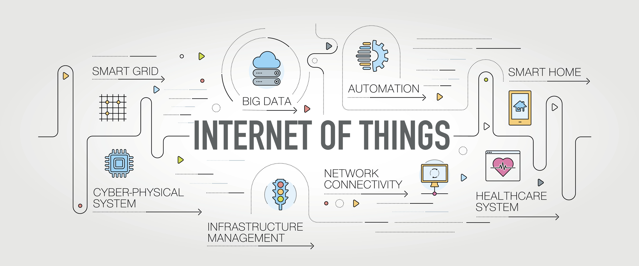 The Internet Of Things 20 Stats And Facts From Frontier